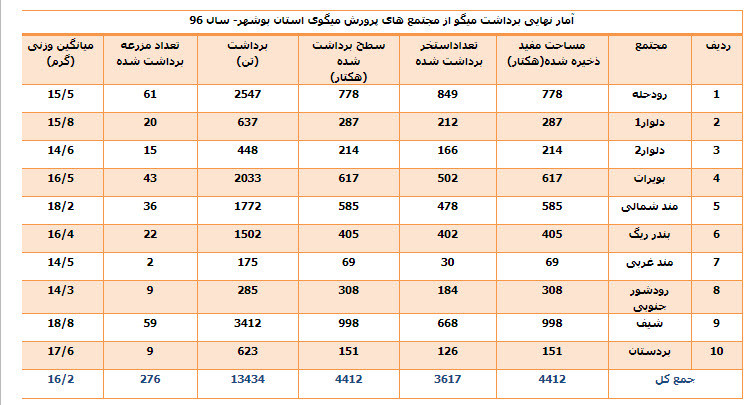 جدول آمار نهایی برداشت میگو از مجتمع های پرورش میگوی استان بوشهربهمن 1396