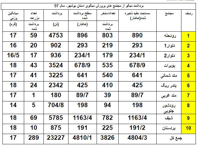 شهرستانهای ساحلی استان بوشهر دارای مزرعه های پرورش میگو است که در قالب 10 سایت و 289 مزرعه در امر پرورش میگو فعالیت میکنند.